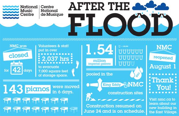 Alberta Flood